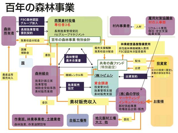 百年の森林事業事業構想図