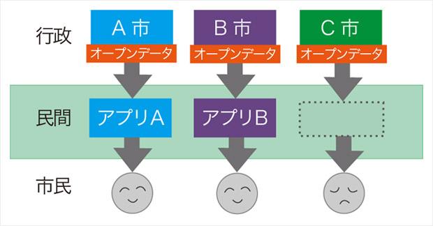 従来のオープンデータ概略図