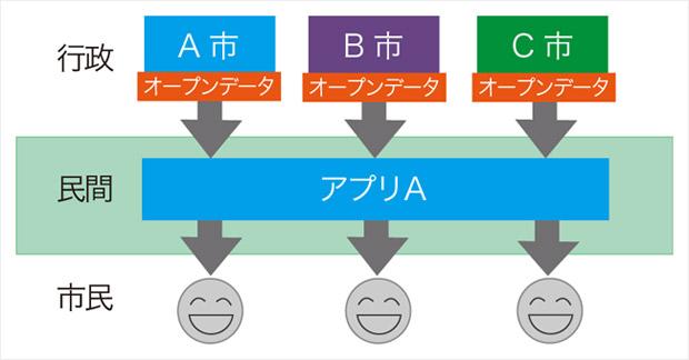 5つ星オープンデータの概略図