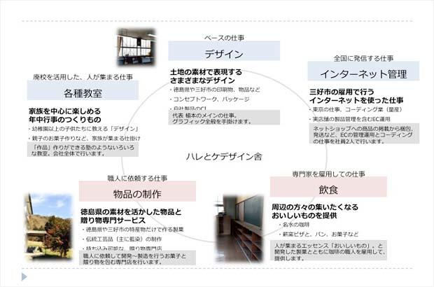 ハレとケデザイン舎の業務の概略図