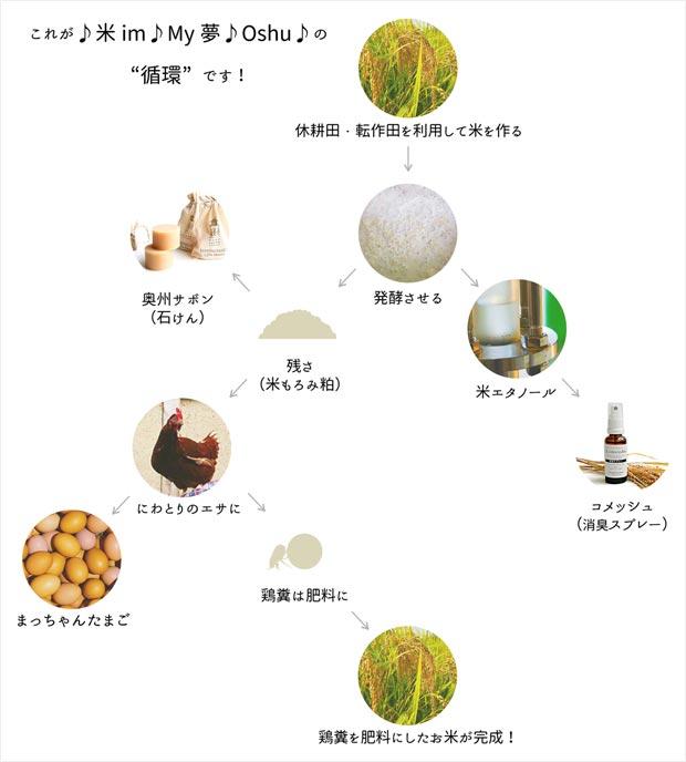 「♪米im♪My夢♪Oshu♪(マイムマイム奥州)」の循環イメージ図