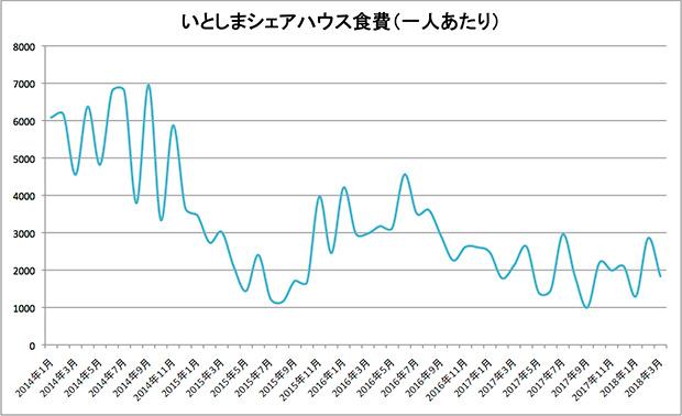 家計簿をつけていた2014年から振り返って食費グラフをつくりました。
