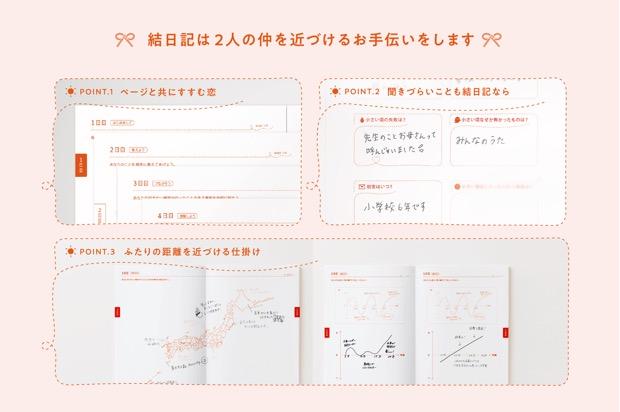 結日記の仕組みイメージ図