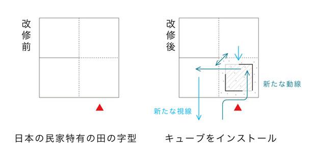 田の字にキューブをインストールする。