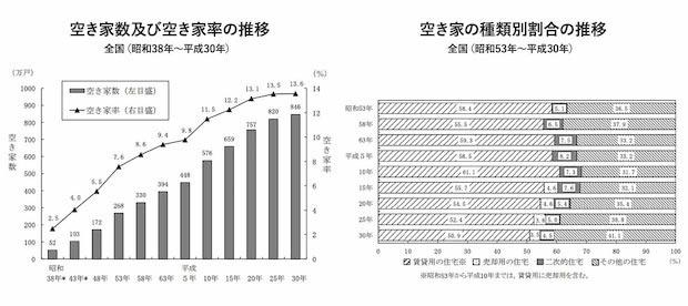 空き家数及び空き家率の推移を示したグラフ