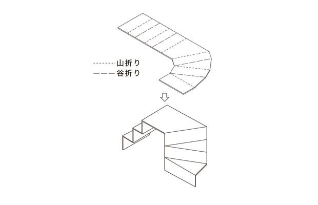 素材を折り曲げて階段にするイメージ。