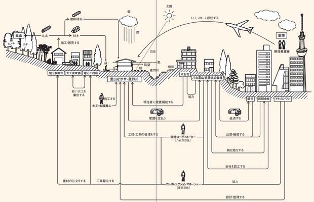 里山賃貸住宅をつくる連関図(作成:アトリエ・ワン)。