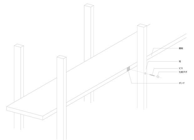柱のような線材で構成される本棚。棚板を横からビスとボンドで留める。