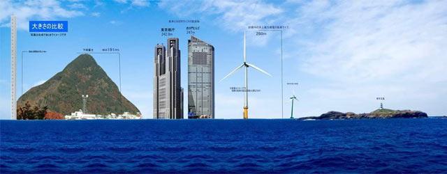 洋上風車の大きさを説明した写真