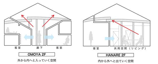 OMOYAとHANAREを路地と広場の視点で比較。
