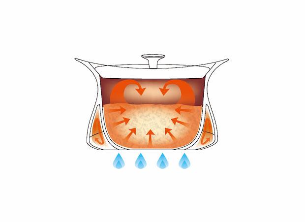 羽釜のような独特の形状で、温められた空気が鍋の側面からも内部を温める仕組みに。これにより、均一に加熱されて効率よく調理が可能となっています。