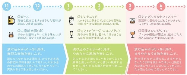 〈お酒に恋する かなかぶ漬け〉のお酒カレンダー