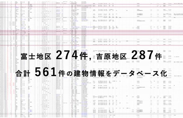 調査は富士市のふたつの商店街、富士商店街、吉原商店街を対象に行った。