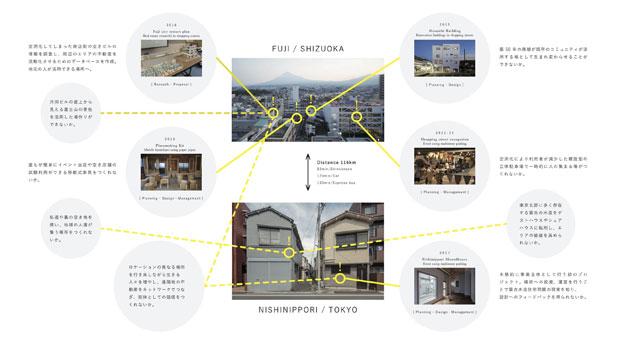 富士東京ネットワーク図。