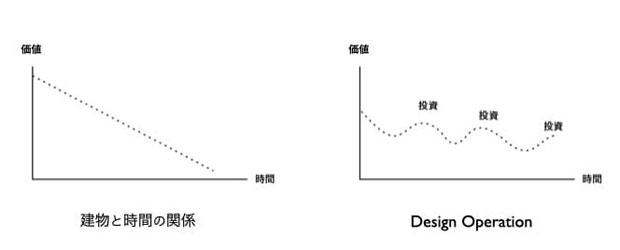デザイン・オペーレーションの概念図。