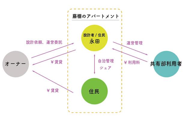 藤棚のアパートメントの相関図とお金の流れ。