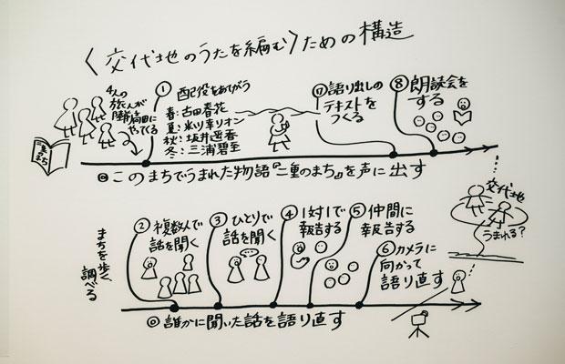 『二重のまち/交代地のうたを編む』ワークショップのプロセス。