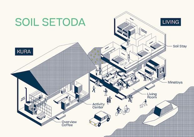 築140年の蔵をリノベーションした〈SOIL SETODA KURA〉とその向かい側に新築された〈SOIL SETODA LIVING〉で構成されている〈SOIL SETODA〉。