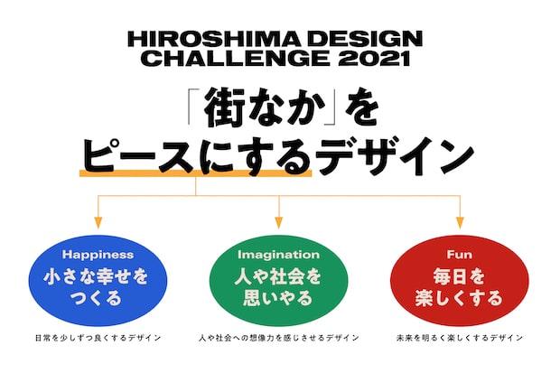 〈HIROSHIMA DESIGN CHALLENGE 2021〉のテーマ「街なかをピースにするデザイン」の「ピースにする」部分はHappiness、Imagination、Funの3つの意味からから成る