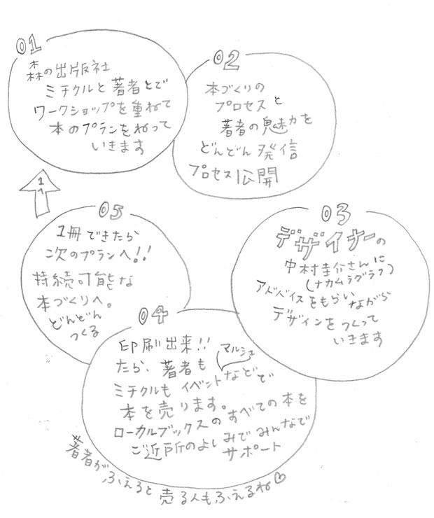 ローカルブックスの仕組みを書いた図。