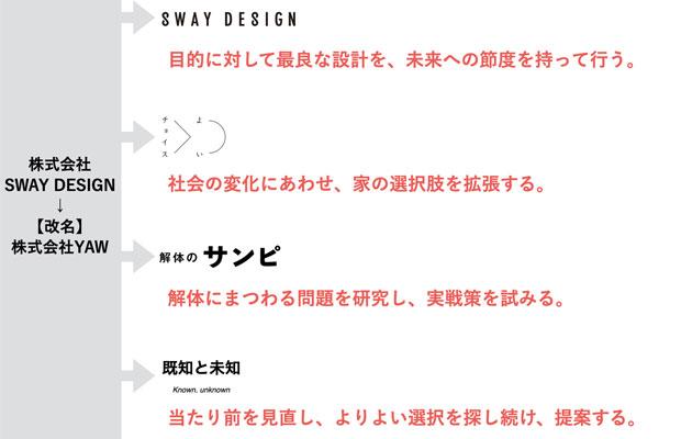 """新社名は〈YAW〉。現社名〈SWAY DESIGN〉の意味、SUSTAINABLE """"WAY""""を反転させたもの。さらには、""""WAY=手段""""の対となる""""思想""""を包括する器として。また、模索しながら走る蛇行動の意味も兼ねる。"""